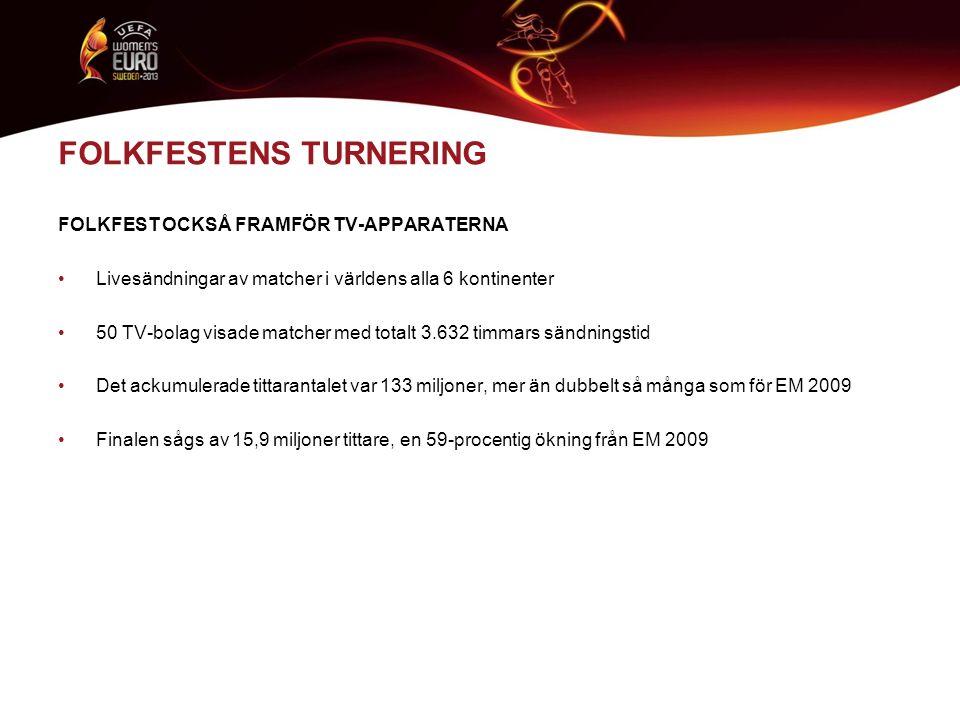 TV-SIFFROR EURO 2013 är det mest sedda internationella mästerskapet inom damfotbollen på Eurosport – pan-Europa Den ackumulerade tittarsiffran för EURO 2013 på Eurosport var 34,3 miljoner Totalsiffran är väsentligt högre än för EURO 2009 (15,1 miljoner) and EURO 2005 (27,3 miljoner) Tittarintresset på Eurosport överträffar också VM-turneringarna både 2011 (19,8 million) och 2007 (24,6 miljoner) I Tyskland lockade finalen Tyskland-Norge 8,8 miljoner tittare på ARD, vilket innebar en tittarandel på 45%.