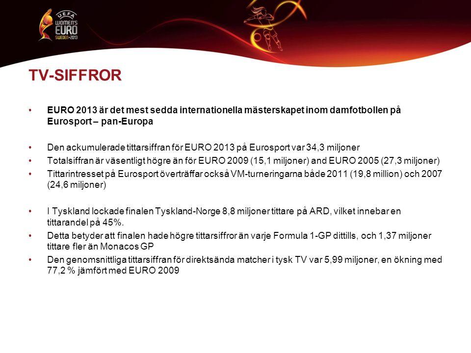 TV-SIFFROR EURO 2013 är det mest sedda internationella mästerskapet inom damfotbollen på Eurosport – pan-Europa Den ackumulerade tittarsiffran för EUR