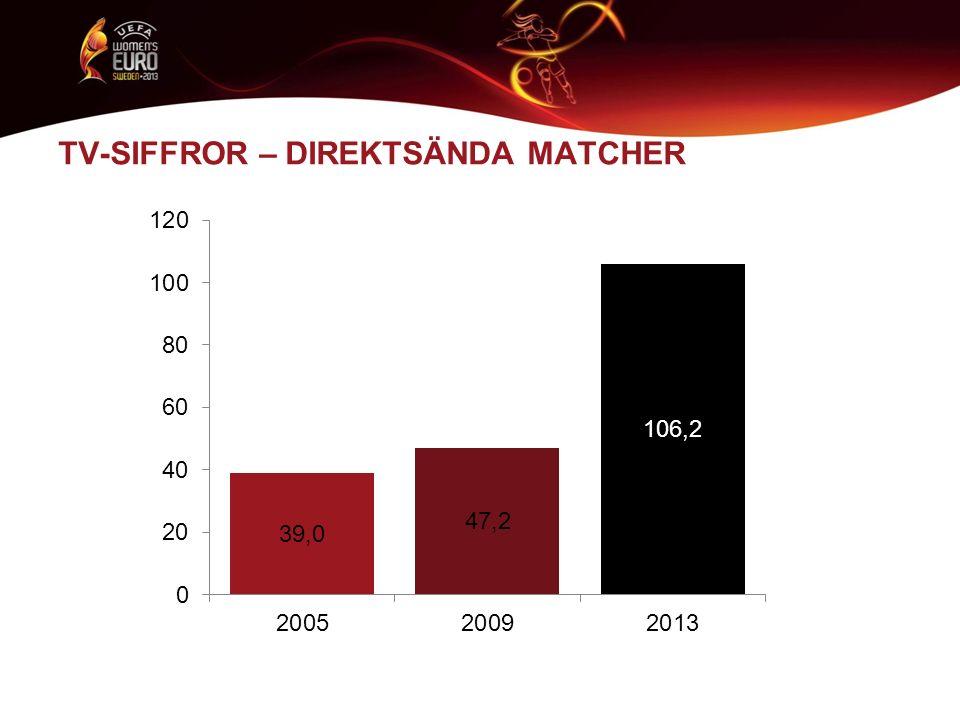 INTERNATIONELLA EVENEMANG Mycket mer än några matcher Mycket mer än kronor och ören …detta har bevisats av UEFA Dam-EM 2013 – Avtryckens turnering