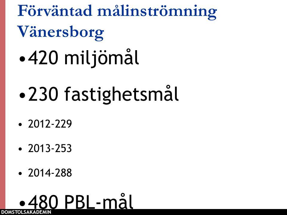 3 Förväntad målinströmning Vänersborg 420 miljömål 230 fastighetsmål 2012-229 2013-253 2014-288 480 PBL-mål DOMSTOLSAKADEMIN