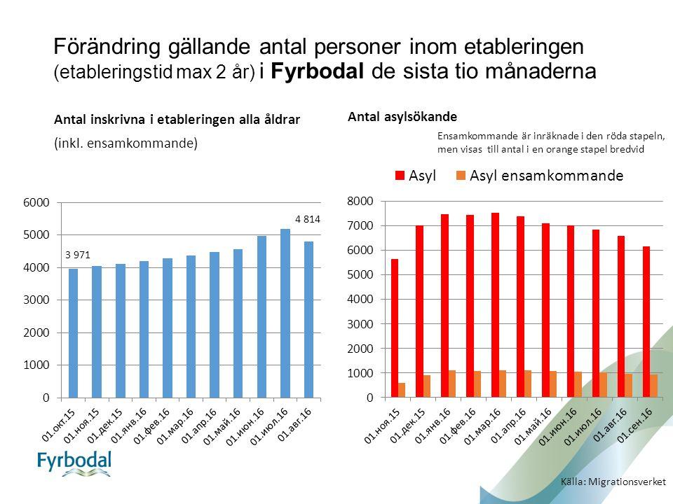 Förändring gällande antal personer inom etableringen (etableringstid max 2 år) i Fyrbodal de sista tio månaderna Antal inskrivna i etableringen alla åldrar (inkl.