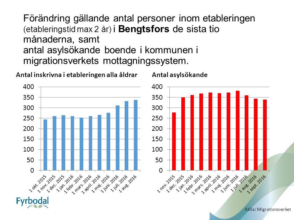 Förändring gällande antal personer inom etableringen (etableringstid max 2 år) i Bengtsfors de sista tio månaderna, samt antal asylsökande boende i kommunen i migrationsverkets mottagningssystem.