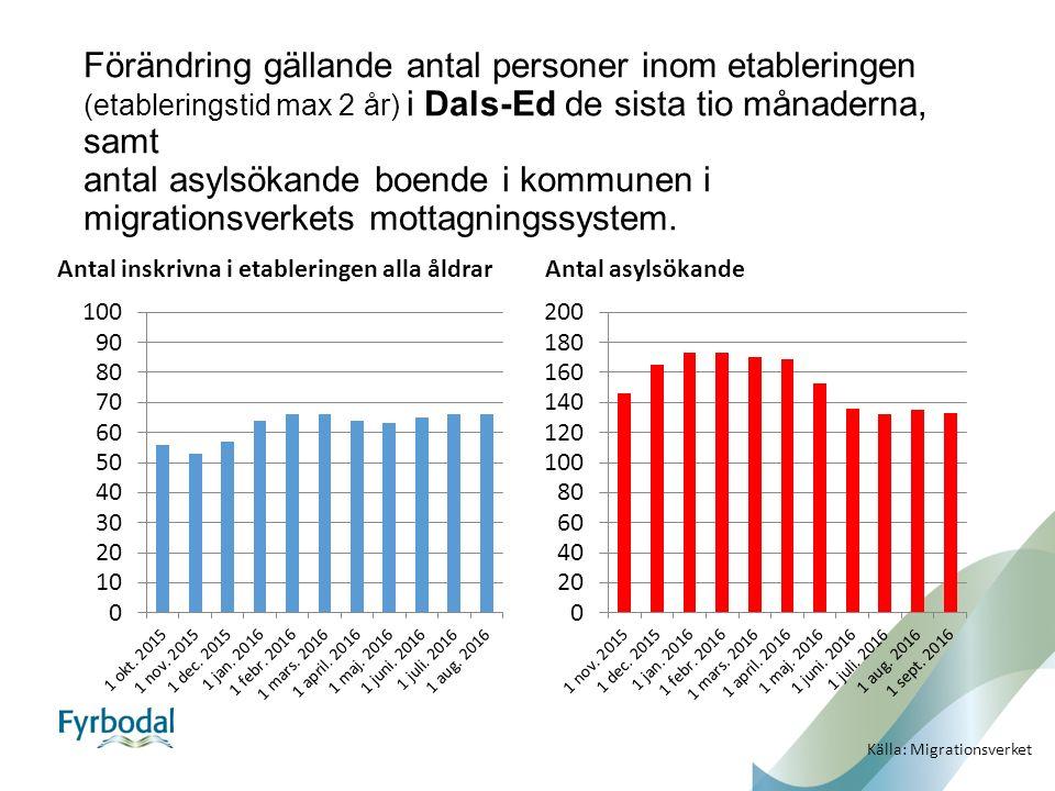 Förändring gällande antal personer inom etableringen (etableringstid max 2 år) i Dals-Ed de sista tio månaderna, samt antal asylsökande boende i kommunen i migrationsverkets mottagningssystem.