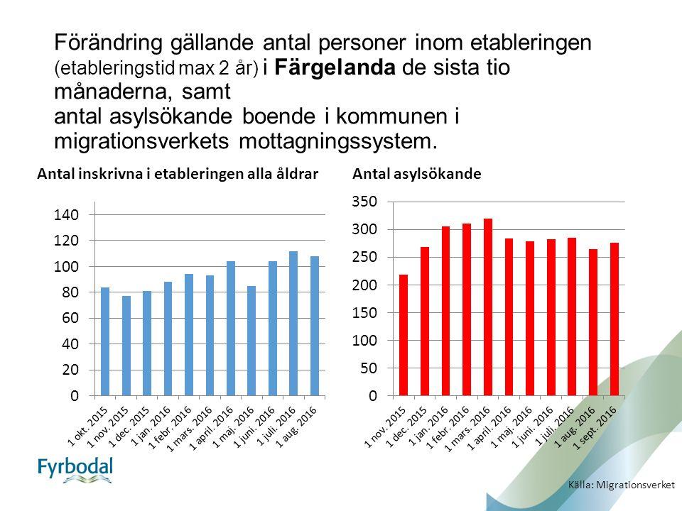 Förändring gällande antal personer inom etableringen (etableringstid max 2 år) i Färgelanda de sista tio månaderna, samt antal asylsökande boende i kommunen i migrationsverkets mottagningssystem.