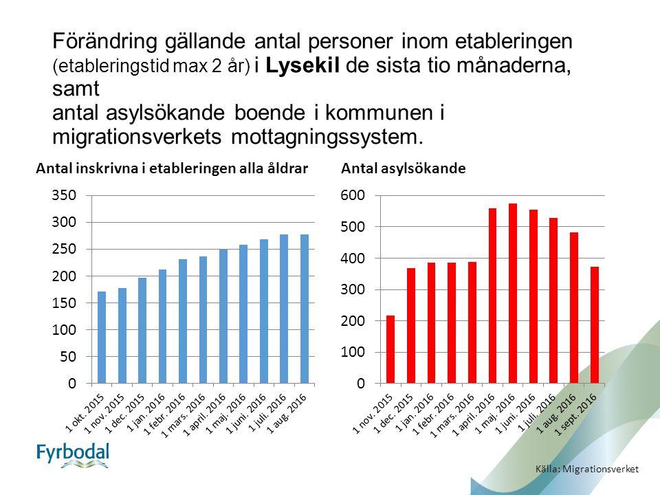 Förändring gällande antal personer inom etableringen (etableringstid max 2 år) i Lysekil de sista tio månaderna, samt antal asylsökande boende i kommunen i migrationsverkets mottagningssystem.