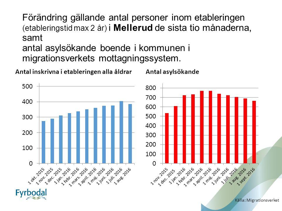 Förändring gällande antal personer inom etableringen (etableringstid max 2 år) i Mellerud de sista tio månaderna, samt antal asylsökande boende i kommunen i migrationsverkets mottagningssystem.