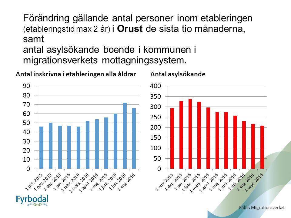 Förändring gällande antal personer inom etableringen (etableringstid max 2 år) i Orust de sista tio månaderna, samt antal asylsökande boende i kommunen i migrationsverkets mottagningssystem.