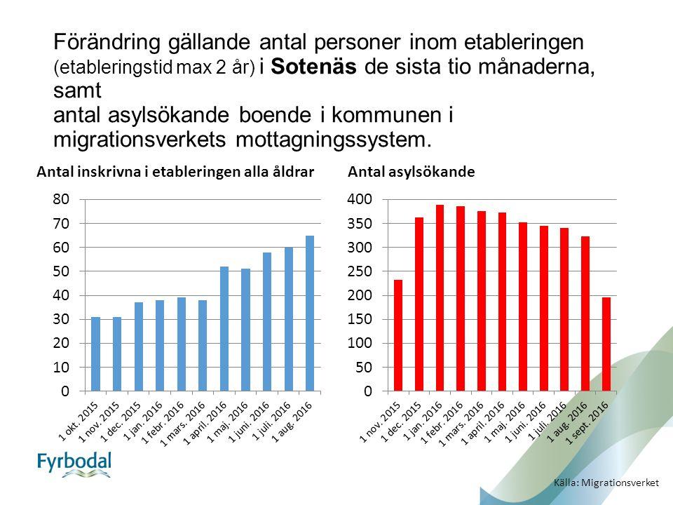 Förändring gällande antal personer inom etableringen (etableringstid max 2 år) i Sotenäs de sista tio månaderna, samt antal asylsökande boende i kommunen i migrationsverkets mottagningssystem.
