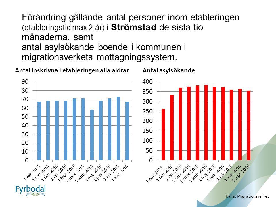 Förändring gällande antal personer inom etableringen (etableringstid max 2 år) i Strömstad de sista tio månaderna, samt antal asylsökande boende i kommunen i migrationsverkets mottagningssystem.