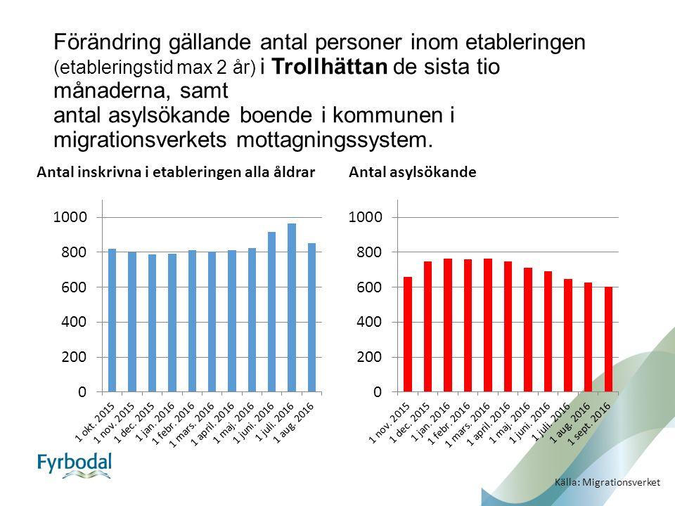 Förändring gällande antal personer inom etableringen (etableringstid max 2 år) i Trollhättan de sista tio månaderna, samt antal asylsökande boende i kommunen i migrationsverkets mottagningssystem.