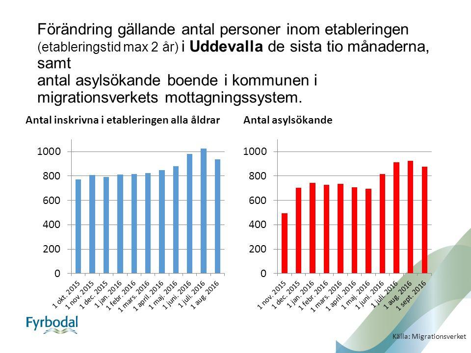 Förändring gällande antal personer inom etableringen (etableringstid max 2 år) i Uddevalla de sista tio månaderna, samt antal asylsökande boende i kommunen i migrationsverkets mottagningssystem.