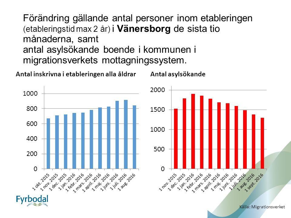 Förändring gällande antal personer inom etableringen (etableringstid max 2 år) i Vänersborg de sista tio månaderna, samt antal asylsökande boende i kommunen i migrationsverkets mottagningssystem.