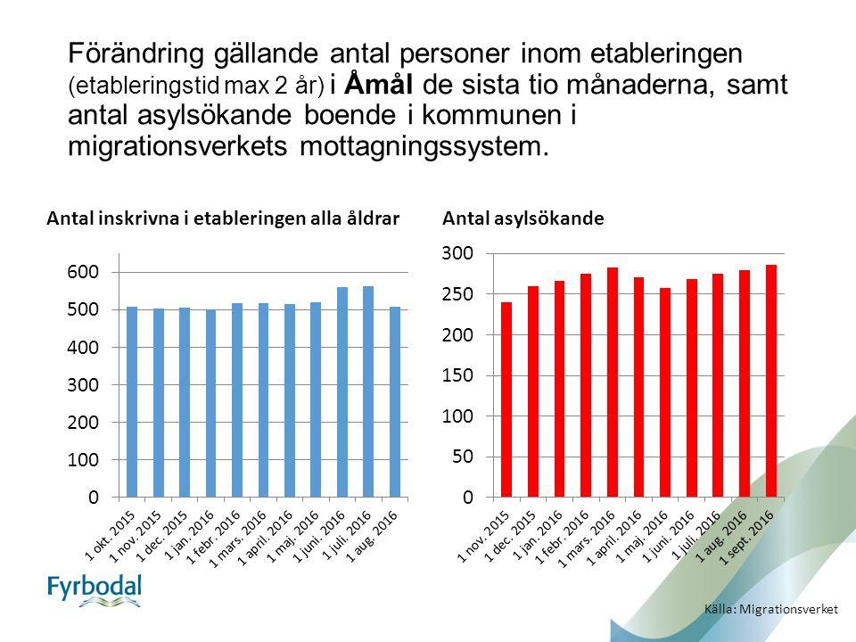 Förändring gällande antal personer inom etableringen (etableringstid max 2 år) i Åmål de sista tio månaderna, samt antal asylsökande boende i kommunen i migrationsverkets mottagningssystem.