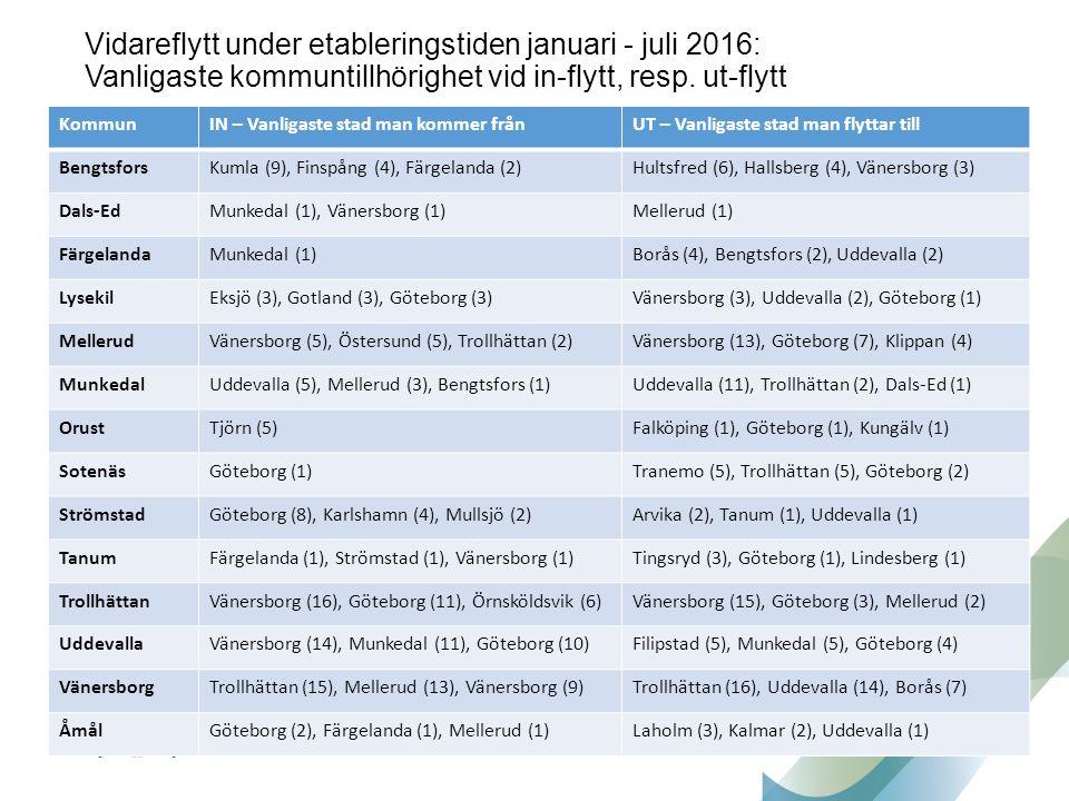 Vidareflytt under etableringstiden januari - juli 2016: Vanligaste kommuntillhörighet vid in-flytt, resp.