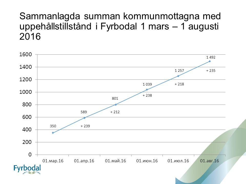 Sammanlagda summan kommunmottagna med uppehållstillstånd i Fyrbodal 1 mars – 1 augusti 2016 350 589 801 1 039 1 257 1 492 + 239 + 212 + 238 + 218 + 235