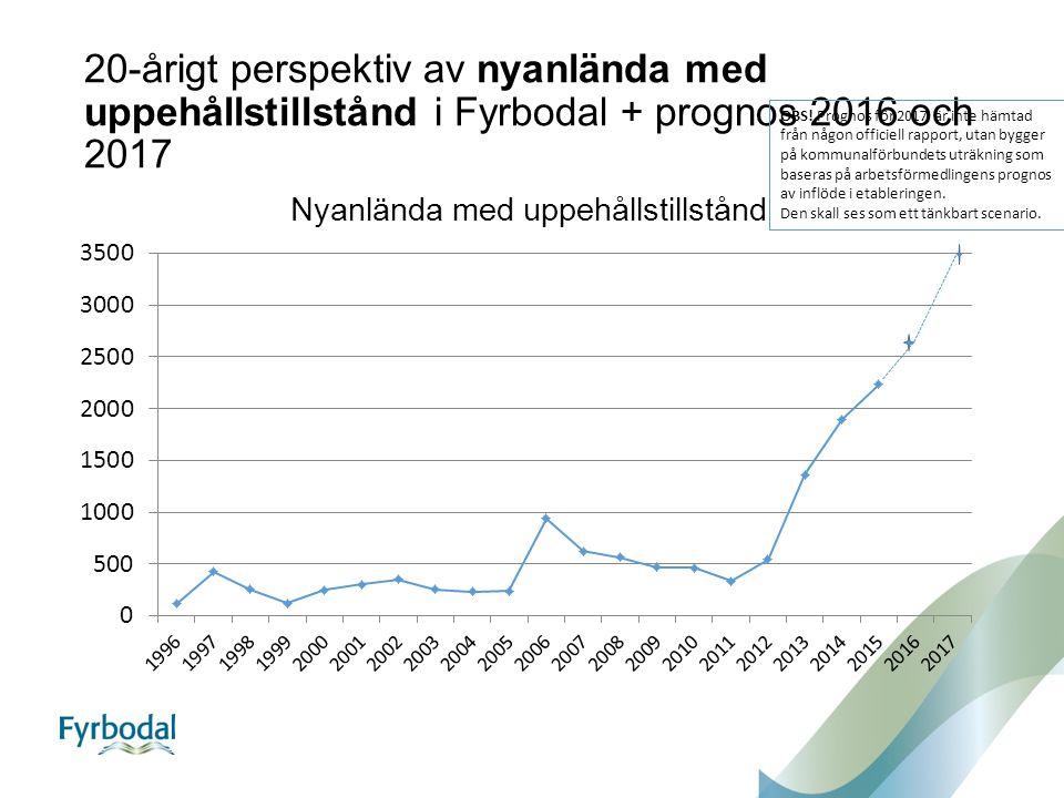 20-årigt perspektiv av nyanlända med uppehållstillstånd i Fyrbodal + prognos 2016 och 2017 OBS.
