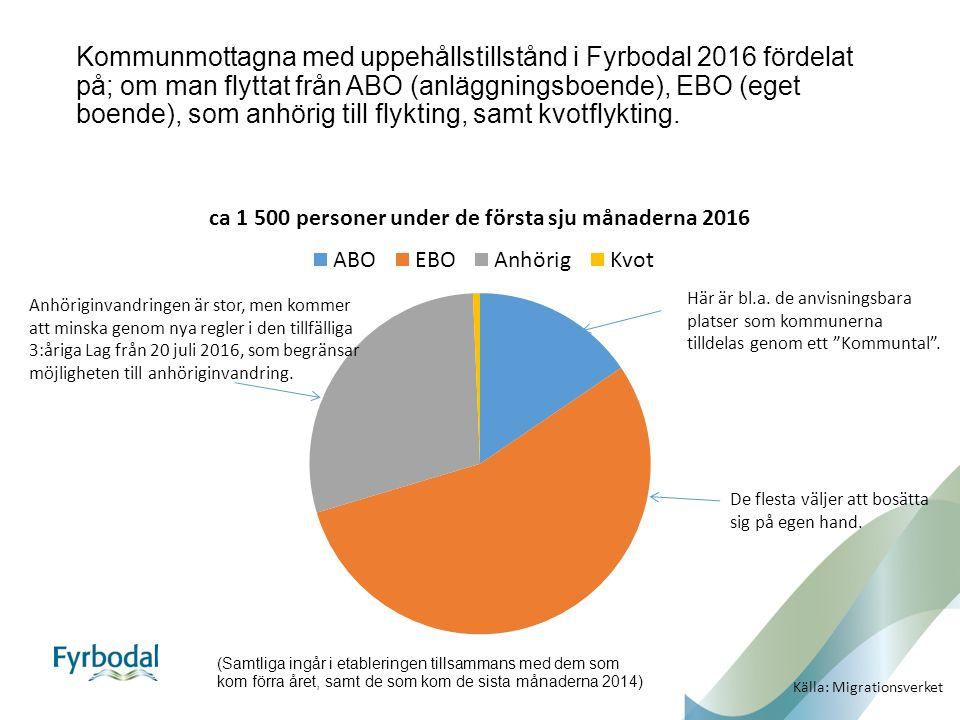 Kommunmottagna med uppehållstillstånd i Fyrbodal 2016 fördelat på; om man flyttat från ABO (anläggningsboende), EBO (eget boende), som anhörig till flykting, samt kvotflykting.
