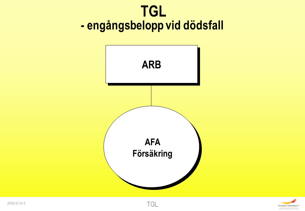 TGL 2008-01 nr 3 TGL - engångsbelopp vid dödsfall ARB AFA Försäkring