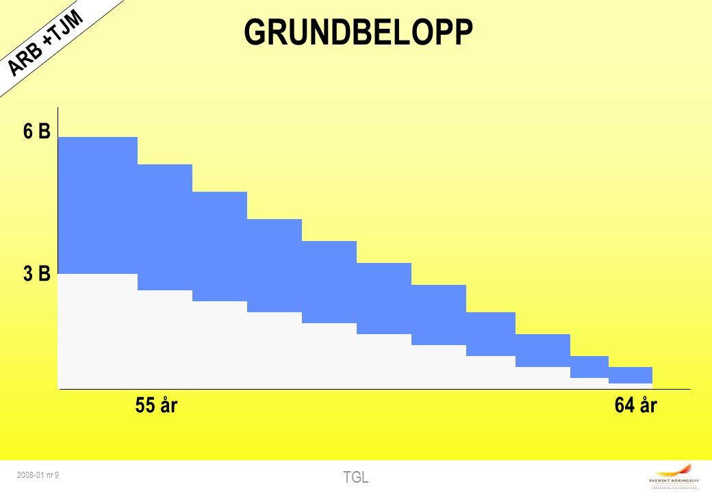 TGL 2008-01 nr 9 GRUNDBELOPP 6 B 3 B 55 år64 år ARB +TJM