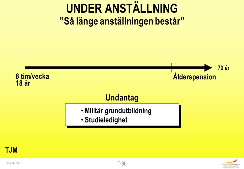 TGL 2006-01 sid 5 EFTER ANSTÄLLNING Vid sjukdom till 65 år ARB Max 6 månader Allmänt efterskydd Max 24 månader Arbetslöshet Föräldraledighet Förlängt efterskydd