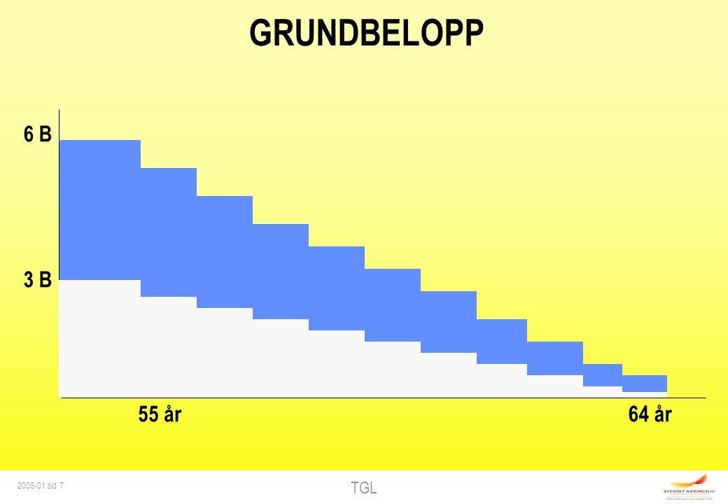 TGL 2006-01 sid 7 GRUNDBELOPP 6 B 3 B 55 år64 år