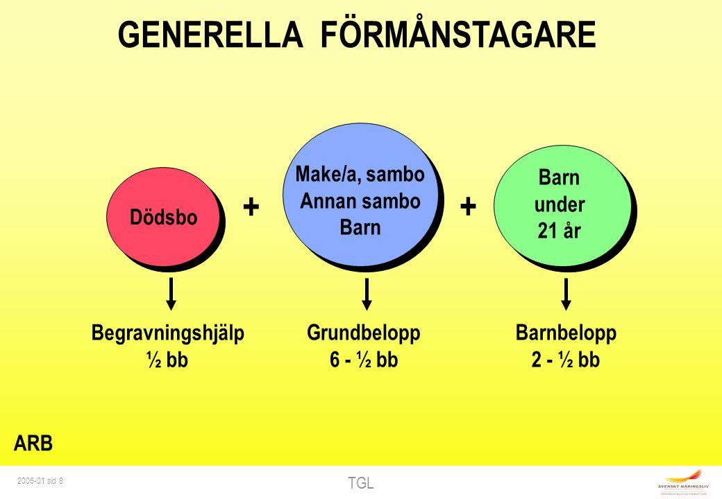 TGL 2006-01 sid 9 GENERELLA FÖRMÅNSTAGARE TJM Barn under 20 år Barntillägg 2 - ½ bb + Make/a Barn Föräldrar Grundbelopp 6 - ½ bb Dödsbo ½ bb