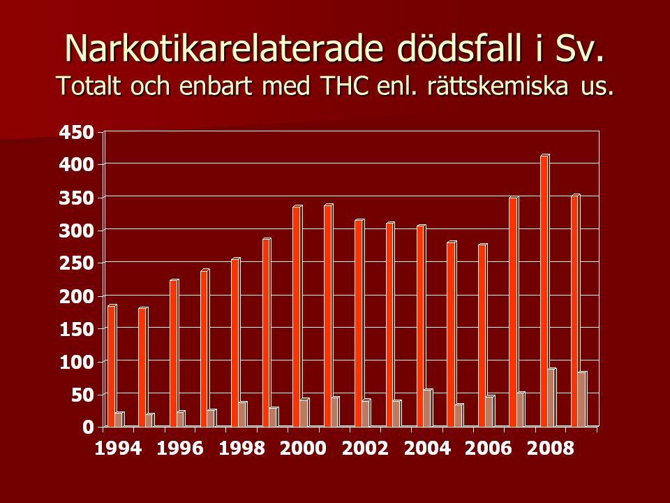 Narkotikarelaterade dödsfall i Sv. Totalt och enbart med THC enl. rättskemiska us.