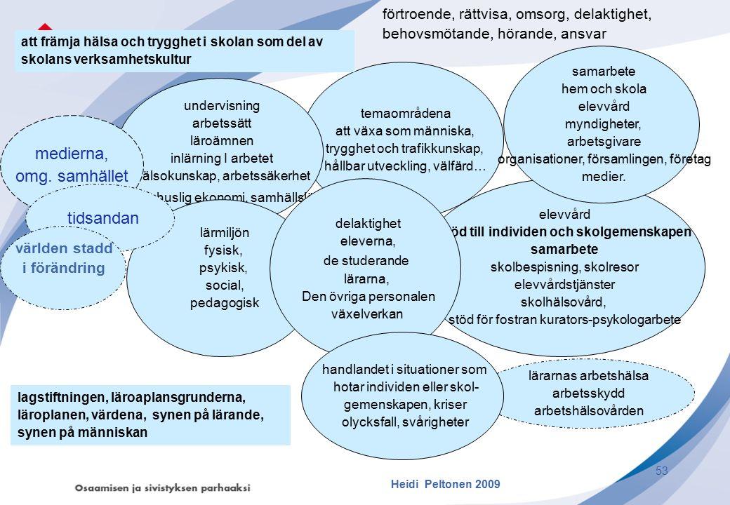 temaområdena att växa som människa, trygghet och trafikkunskap, hållbar utveckling, välfärd… undervisning arbetssätt läroämnen inlärning I arbetet häl