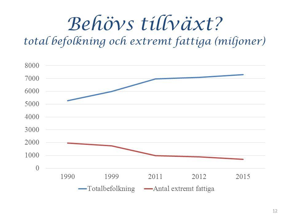 Behövs tillväxt? total befolkning och extremt fattiga (miljoner) 12