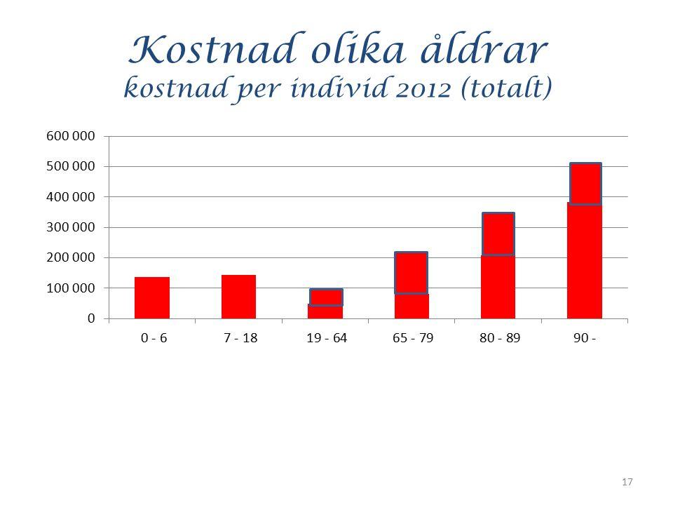 Kostnad olika åldrar kostnad per individ 2012 (totalt) 17