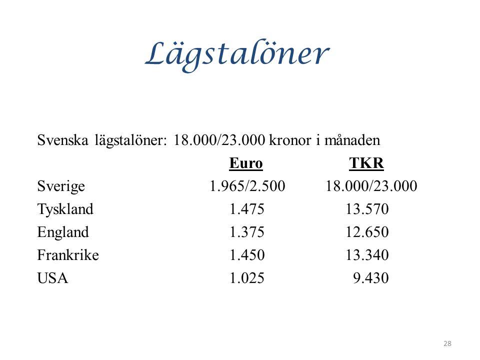 Lägstalöner Svenska lägstalöner: 18.000/23.000 kronor i månaden Euro TKR Sverige 1.965/2.50018.000/23.000 Tyskland1.475 13.570 England1.375 12.650 Frankrike1.450 13.340 USA1.025 9.430 28