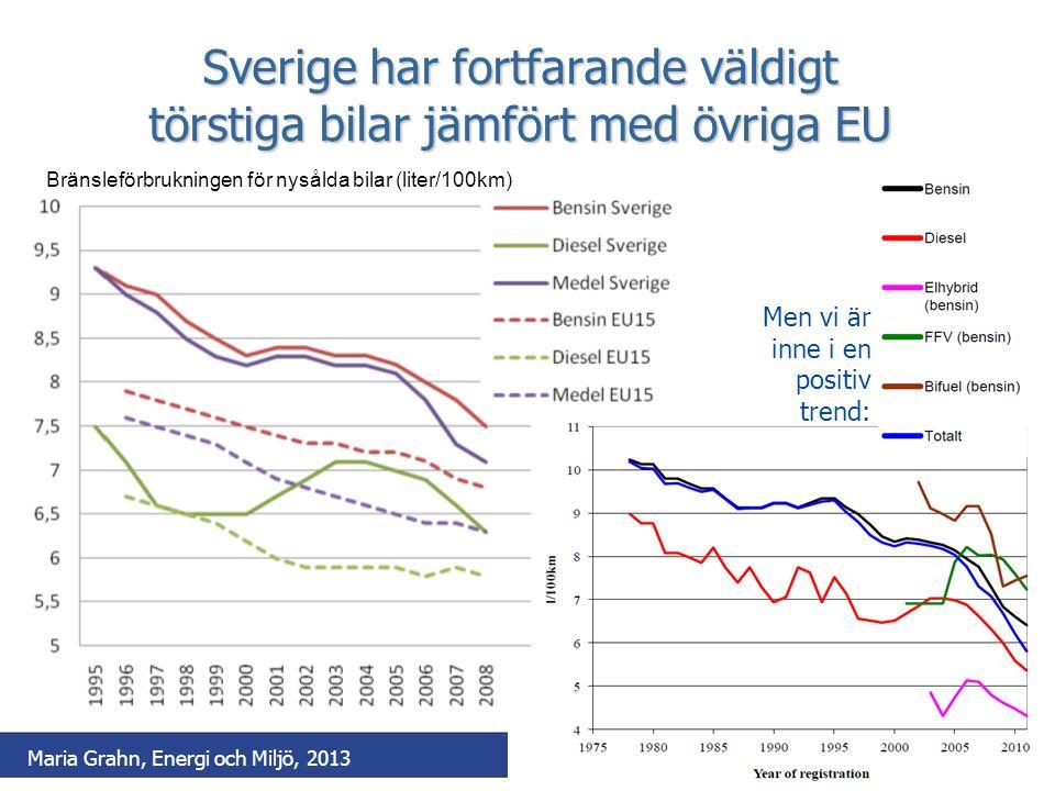 Sverige har fortfarande väldigt törstiga bilar jämfört med övriga EU Bränsleförbrukningen för nysålda bilar (liter/100km) Men vi är inne i en positiv