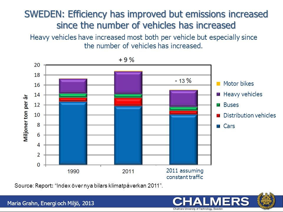 SWEDEN: Efficiency has improved but emissions increased since the number of vehicles has increased Heavy vehicles have increased most both per vehicle but especially since the number of vehicles has increased.