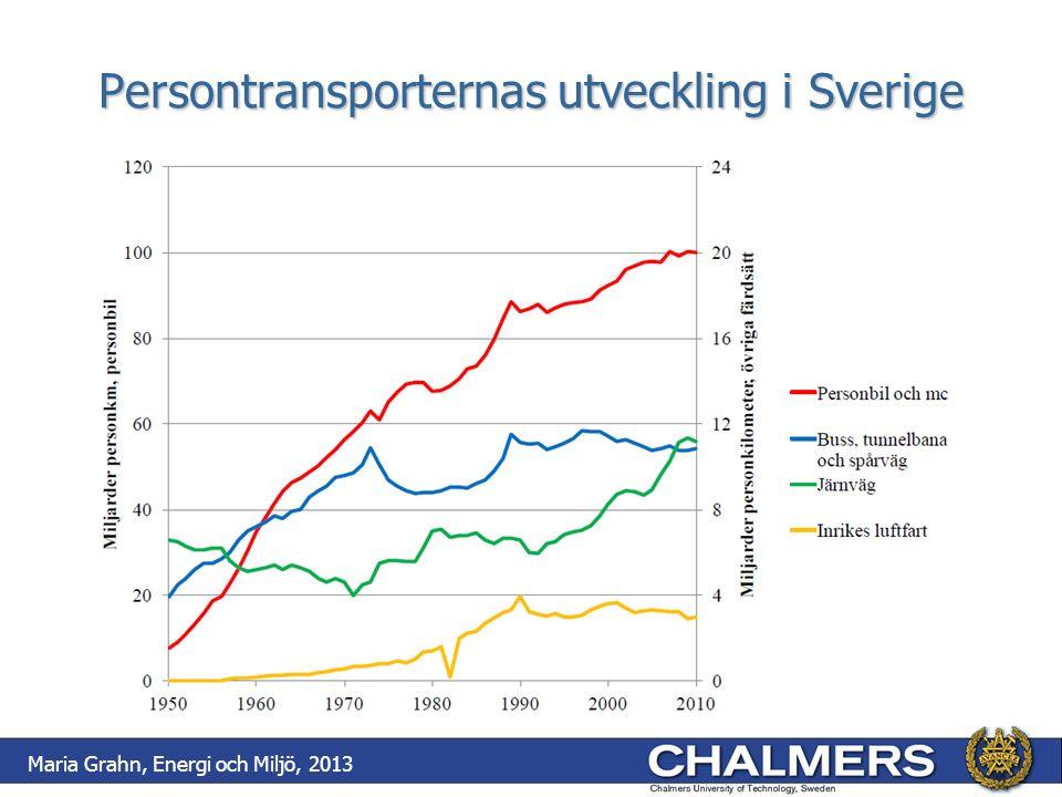 Persontransporternas utveckling i Sverige Maria Grahn, Energi och Miljö, 2013