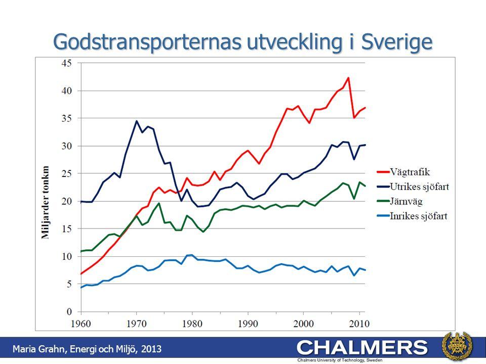 Godstransporternas utveckling i Sverige Maria Grahn, Energi och Miljö, 2013