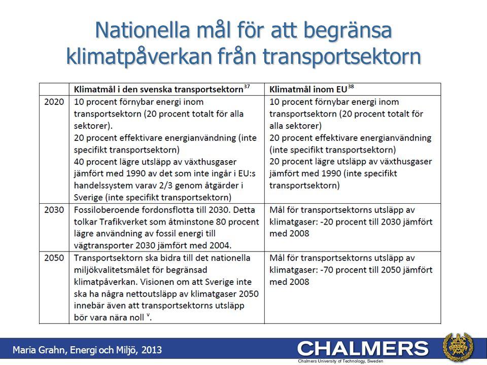 Maria Grahn, Energi och Miljö, 2013 Nationella mål för att begränsa klimatpåverkan från transportsektorn