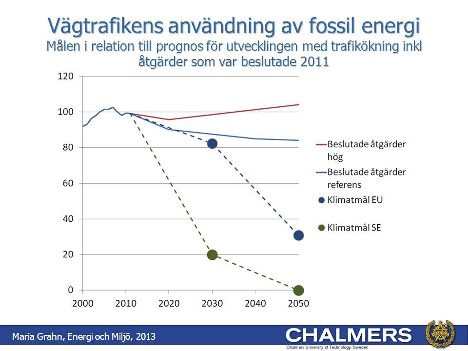 Vägtrafikens användning av fossil energi Målen i relation till prognos för utvecklingen med trafikökning inkl åtgärder som var beslutade 2011 Maria Gr