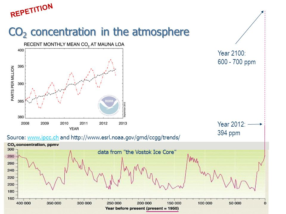 data from the Vostok Ice Core Year 2100: 600 - 700 ppm Source: www.ipcc.ch and http://www.esrl.noaa.gov/gmd/ccgg/trends/www.ipcc.ch Year 2012: 394 ppm REPETITION CO 2 concentration in the atmosphere