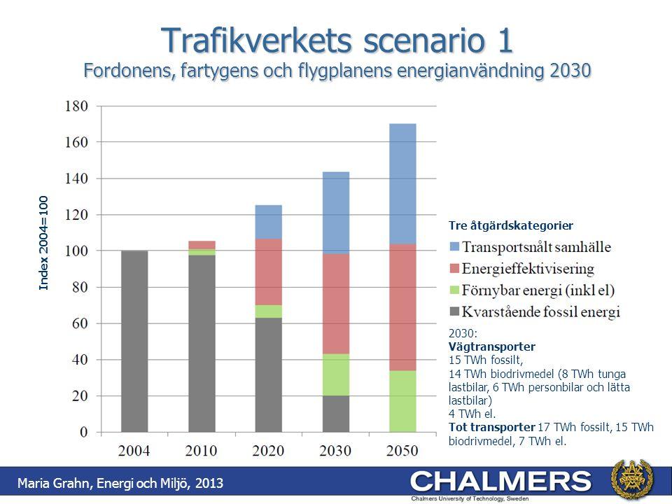 Trafikverkets scenario 1 Fordonens, fartygens och flygplanens energianvändning 2030 Index 2004=100 Tre åtgärdskategorier Maria Grahn, Energi och Miljö