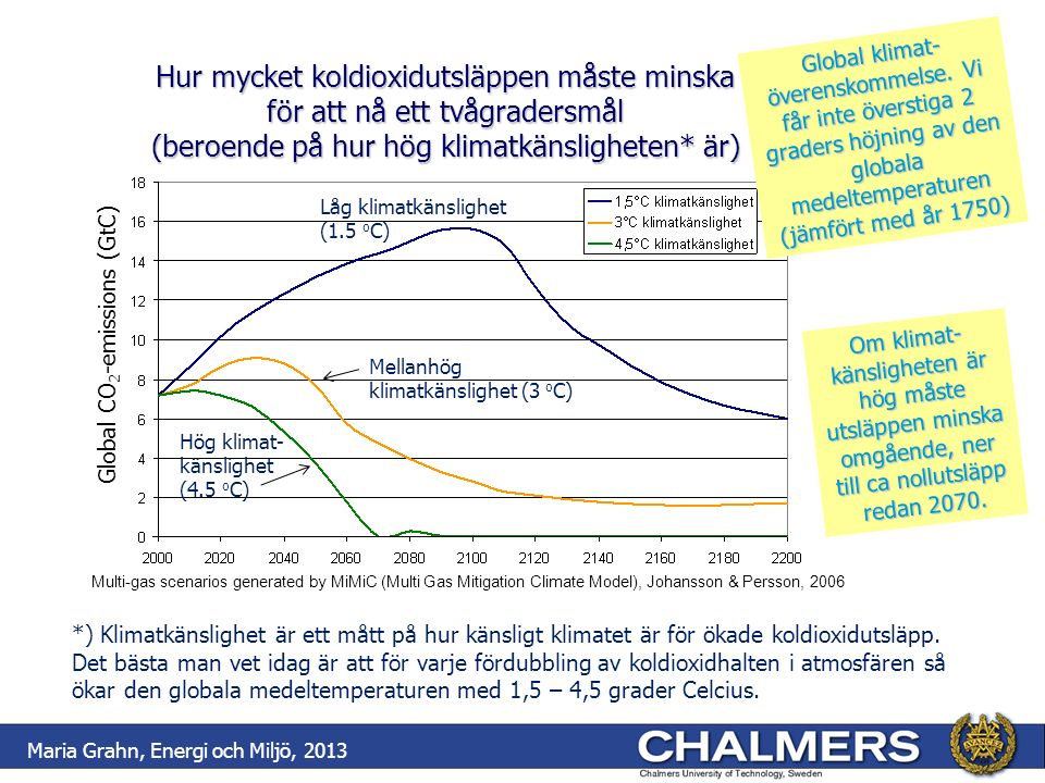 Hur mycket koldioxidutsläppen måste minska för att nå ett tvågradersmål (beroende på hur hög klimatkänsligheten* är) Multi-gas scenarios generated by MiMiC (Multi Gas Mitigation Climate Model), Johansson & Persson, 2006 Global CO 2 -emissions (GtC) Global klimat- överenskommelse.