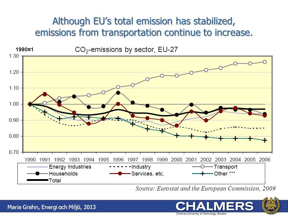 Trafikverkets scenario 1 Fordonens, fartygens och flygplanens energianvändning 2030 Index 2004=100 Tre åtgärdskategorier Maria Grahn, Energi och Miljö, 2013 2030: Vägtransporter 15 TWh fossilt, 14 TWh biodrivmedel (8 TWh tunga lastbilar, 6 TWh personbilar och lätta lastbilar) 4 TWh el.
