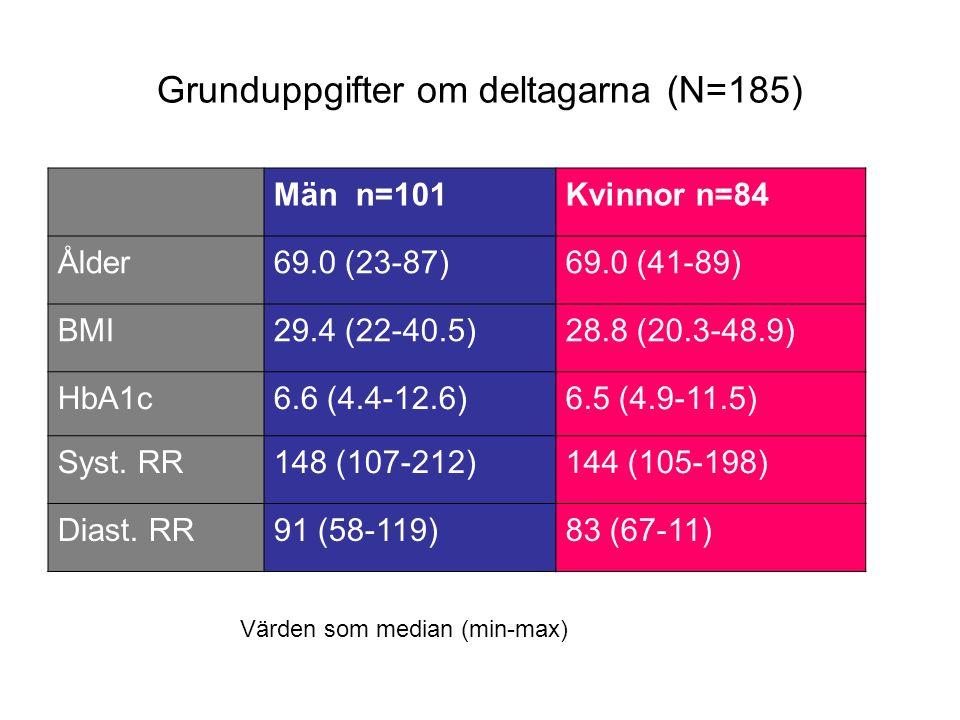 Grunduppgifter om deltagarna (N=185) Män n=101Kvinnor n=84 Ålder69.0 (23-87)69.0 (41-89) BMI29.4 (22-40.5)28.8 (20.3-48.9) HbA1c6.6 (4.4-12.6)6.5 (4.9-11.5) Syst.