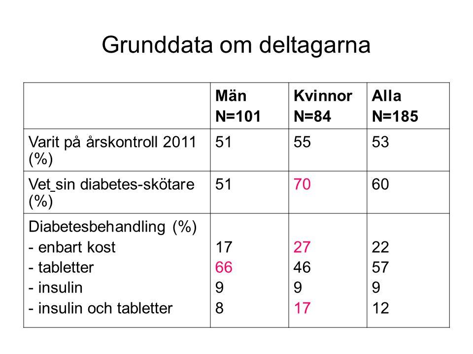 Grunddata om deltagarna Män N=101 Kvinnor N=84 Alla N=185 Varit på årskontroll 2011 (%) 515553 Vet sin diabetes-skötare (%) 517060 Diabetesbehandling (%) - enbart kost - tabletter - insulin - insulin och tabletter 17 66 9 8 27 46 9 17 22 57 9 12
