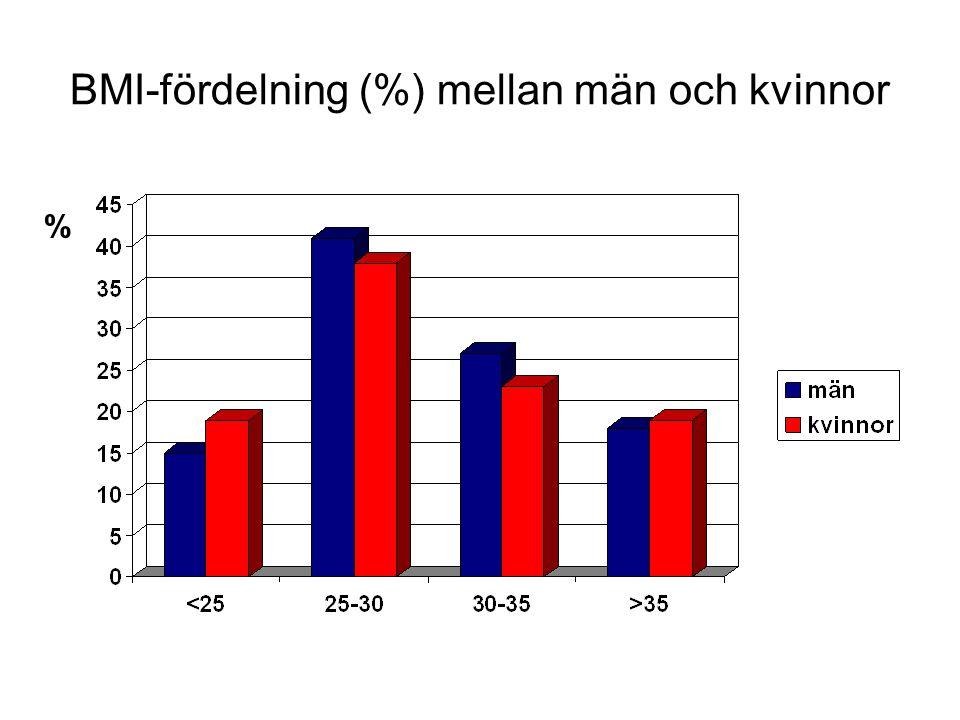 BMI-fördelning (%) mellan män och kvinnor %