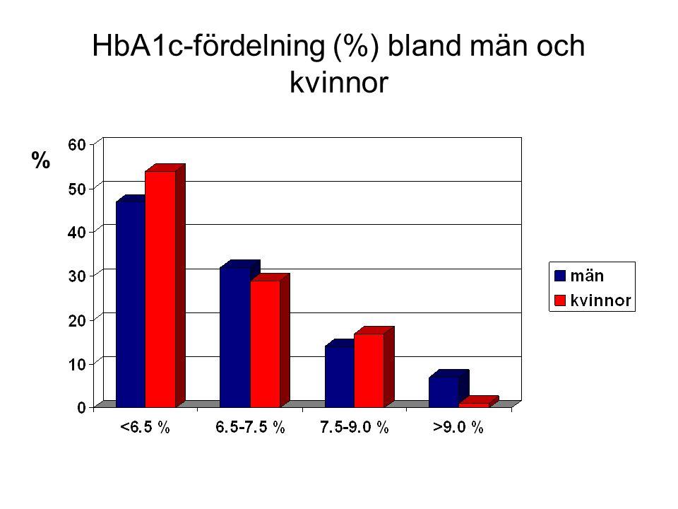 HbA1c-fördelning (%) bland män och kvinnor %