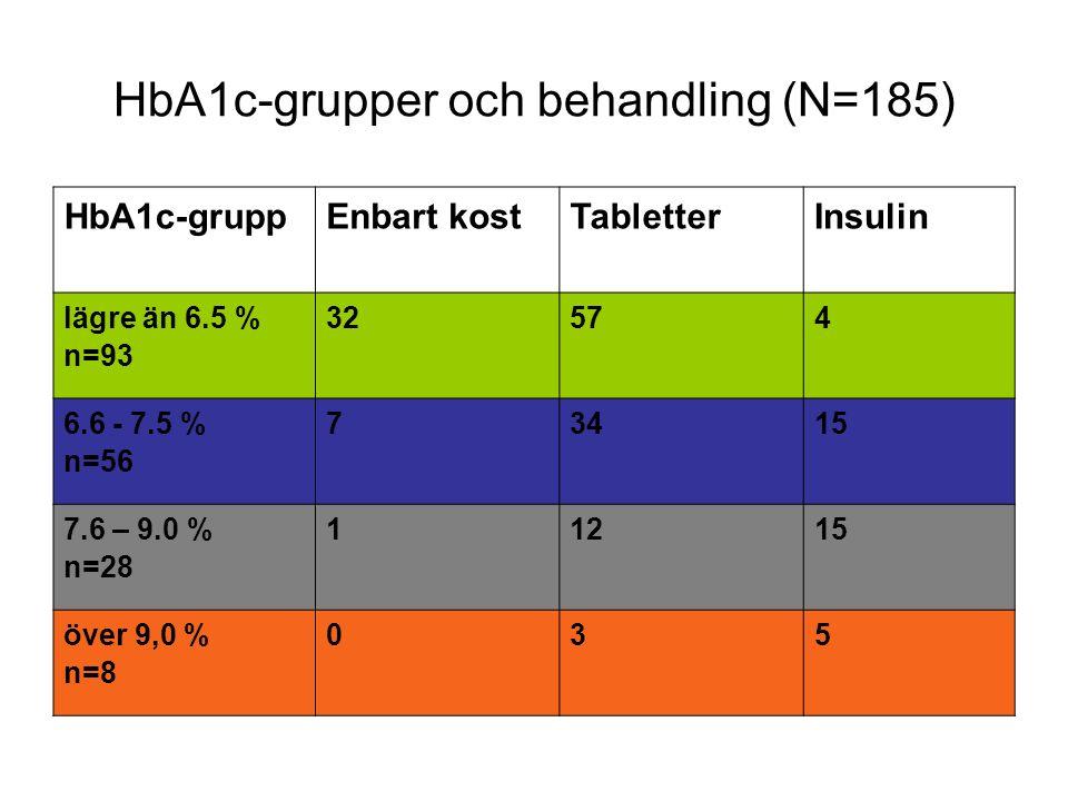 HbA1c-grupper och behandling (N=185) HbA1c-gruppEnbart kostTabletterInsulin lägre än 6.5 % n=93 32574 6.6 - 7.5 % n=56 73415 7.6 – 9.0 % n=28 11215 över 9,0 % n=8 035