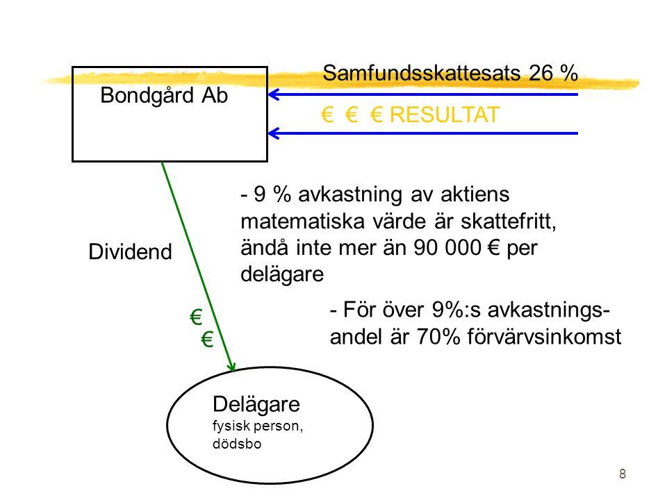 8 Bondgård Ab Delägare fysisk person, dödsbo € € € RESULTAT Samfundsskattesats 26 % Dividend - 9 % avkastning av aktiens matematiska värde är skattefritt, ändå inte mer än 90 000 € per delägare - För över 9%:s avkastnings- andel är 70% förvärvsinkomst € €