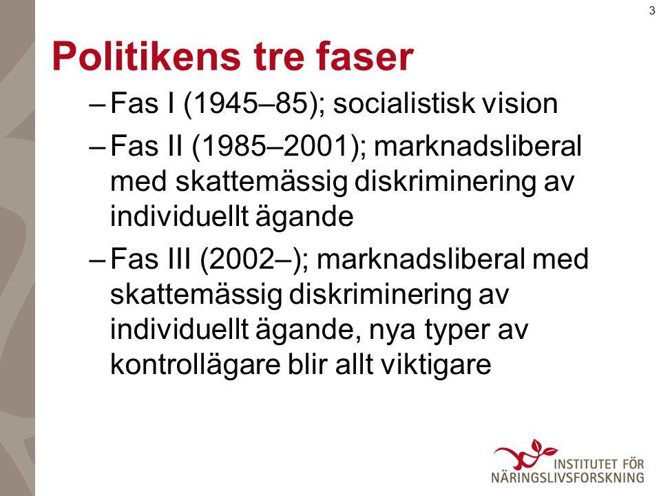 3 Politikens tre faser –Fas I (1945–85); socialistisk vision –Fas II (1985–2001); marknadsliberal med skattemässig diskriminering av individuellt ägande –Fas III (2002–); marknadsliberal med skattemässig diskriminering av individuellt ägande, nya typer av kontrollägare blir allt viktigare