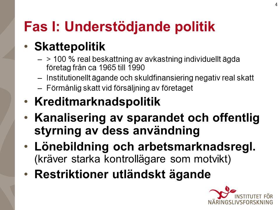 4 Fas I: Understödjande politik Skattepolitik –> 100 % real beskattning av avkastning individuellt ägda företag från ca 1965 till 1990 –Institutionellt ägande och skuldfinansiering negativ real skatt –Förmånlig skatt vid försäljning av företaget Kreditmarknadspolitik Kanalisering av sparandet och offentlig styrning av dess användning Lönebildning och arbetsmarknadsregl.