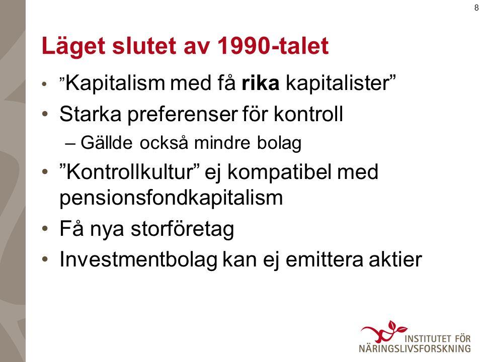 8 Läget slutet av 1990-talet Kapitalism med få rika kapitalister Starka preferenser för kontroll –Gällde också mindre bolag Kontrollkultur ej kompatibel med pensionsfondkapitalism Få nya storföretag Investmentbolag kan ej emittera aktier